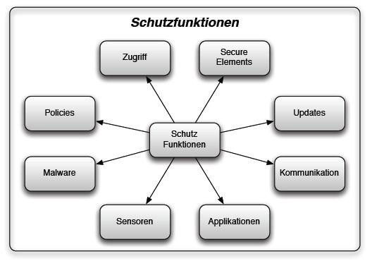 sterreichisches informationssicherheitshandbuch - Sicherheitskonzept Muster